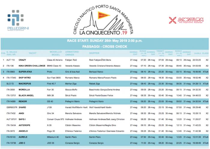 Pubblicati gli arrivi in tempo reale de #Lacinquecento2019. Complimenti a tutti i co…